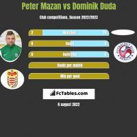Peter Mazan vs Dominik Duda h2h player stats