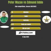 Peter Mazan vs Edmund Addo h2h player stats