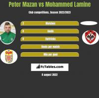 Peter Mazan vs Mohammed Lamine h2h player stats