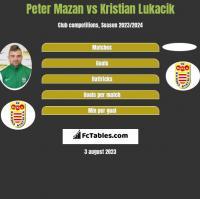Peter Mazan vs Kristian Lukacik h2h player stats