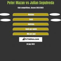 Peter Mazan vs Julian Sepulveda h2h player stats