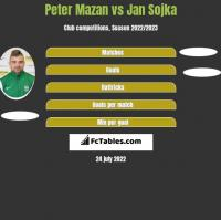 Peter Mazan vs Jan Sojka h2h player stats