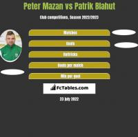 Peter Mazan vs Patrik Blahut h2h player stats