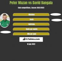 Peter Mazan vs David Bangala h2h player stats