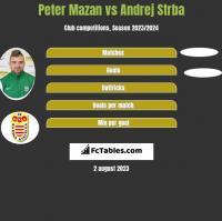 Peter Mazan vs Andrej Strba h2h player stats