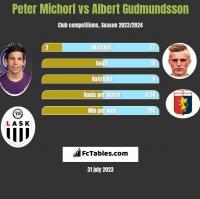 Peter Michorl vs Albert Gudmundsson h2h player stats