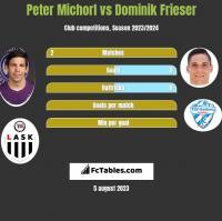 Peter Michorl vs Dominik Frieser h2h player stats