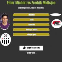 Peter Michorl vs Fredrik Midtsjoe h2h player stats