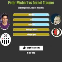 Peter Michorl vs Gernot Trauner h2h player stats