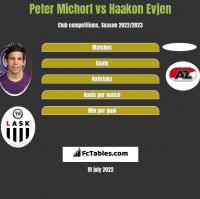 Peter Michorl vs Haakon Evjen h2h player stats