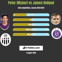 Peter Michorl vs James Holland h2h player stats