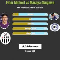 Peter Michorl vs Masaya Okugawa h2h player stats