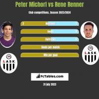 Peter Michorl vs Rene Renner h2h player stats