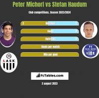 Peter Michorl vs Stefan Haudum h2h player stats