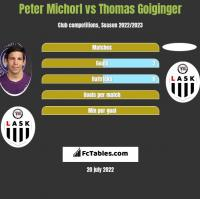Peter Michorl vs Thomas Goiginger h2h player stats