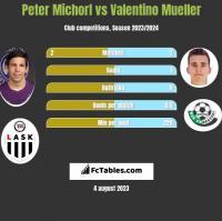 Peter Michorl vs Valentino Mueller h2h player stats
