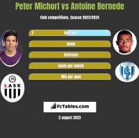 Peter Michorl vs Antoine Bernede h2h player stats