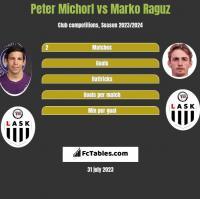 Peter Michorl vs Marko Raguz h2h player stats