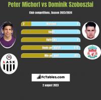 Peter Michorl vs Dominik Szoboszlai h2h player stats