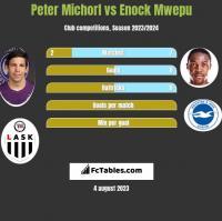 Peter Michorl vs Enock Mwepu h2h player stats
