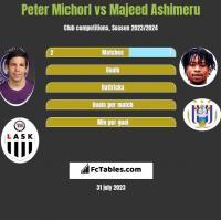 Peter Michorl vs Majeed Ashimeru h2h player stats