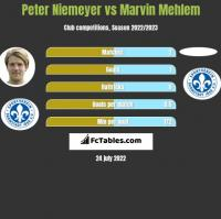 Peter Niemeyer vs Marvin Mehlem h2h player stats