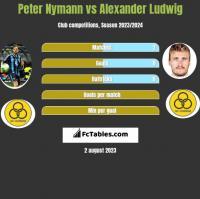 Peter Nymann vs Alexander Ludwig h2h player stats