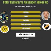Peter Nymann vs Alexander Milosevic h2h player stats