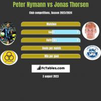 Peter Nymann vs Jonas Thorsen h2h player stats