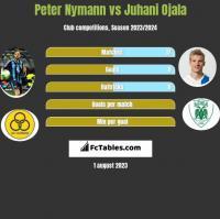 Peter Nymann vs Juhani Ojala h2h player stats