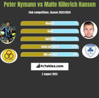 Peter Nymann vs Malte Kiilerich Hansen h2h player stats