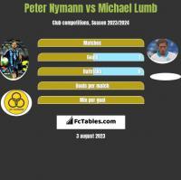 Peter Nymann vs Michael Lumb h2h player stats