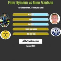 Peter Nymann vs Rune Frantsen h2h player stats