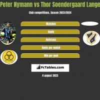 Peter Nymann vs Thor Soendergaard Lange h2h player stats
