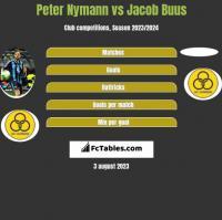 Peter Nymann vs Jacob Buus h2h player stats