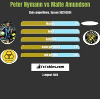 Peter Nymann vs Malte Amundsen h2h player stats