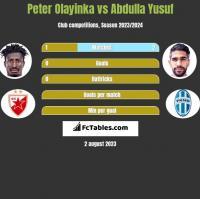 Peter Olayinka vs Abdulla Yusuf h2h player stats