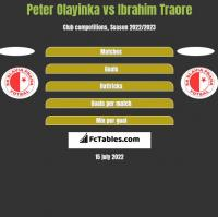 Peter Olayinka vs Ibrahim Traore h2h player stats