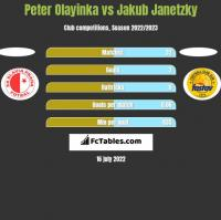Peter Olayinka vs Jakub Janetzky h2h player stats