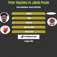 Peter Olayinka vs Jakub Pesek h2h player stats