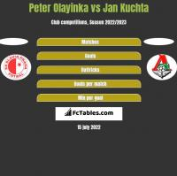 Peter Olayinka vs Jan Kuchta h2h player stats