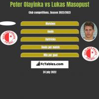 Peter Olayinka vs Lukas Masopust h2h player stats