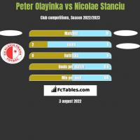 Peter Olayinka vs Nicolae Stanciu h2h player stats