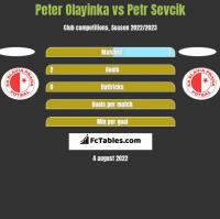 Peter Olayinka vs Petr Sevcik h2h player stats