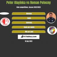 Peter Olayinka vs Roman Potocny h2h player stats