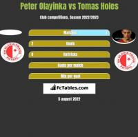 Peter Olayinka vs Tomas Holes h2h player stats