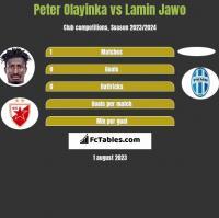 Peter Olayinka vs Lamin Jawo h2h player stats