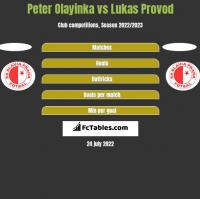 Peter Olayinka vs Lukas Provod h2h player stats