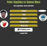 Peter Olayinka vs Kamso Mara h2h player stats