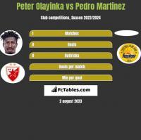 Peter Olayinka vs Pedro Martinez h2h player stats